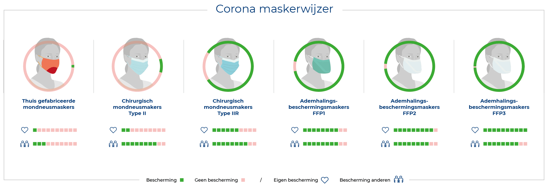 gezicht masker uitleg gebruik handleiding